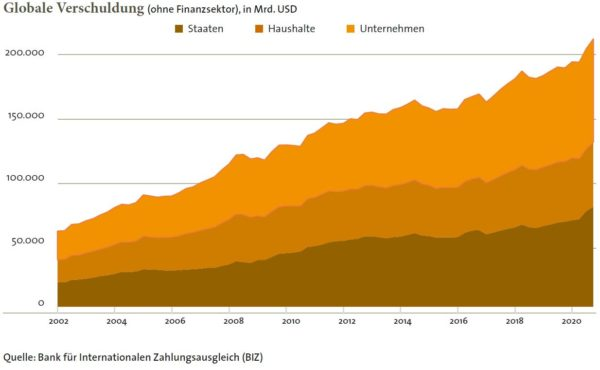 Globale Verschuldung (ohne Finanzsektor)