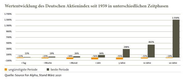 Werteentwicklung des Deutschen Aktienindex seit 1959 in unterschiedlichen Zeitphasen